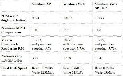 Comparison between Vista vs Vista SP1