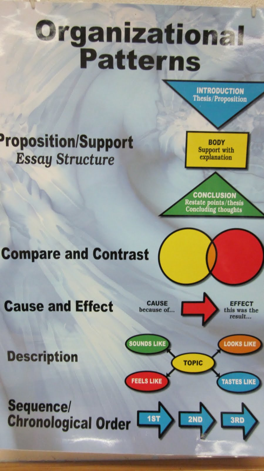 the effect of organization essay Accordingly, management of an organization must continuously monitor competitor activities and analyze each competitor to gain an understanding of its probable actions and responses 2 customers: the basic reason for the very existence of any business organization is making profits and the profits are created by customers.