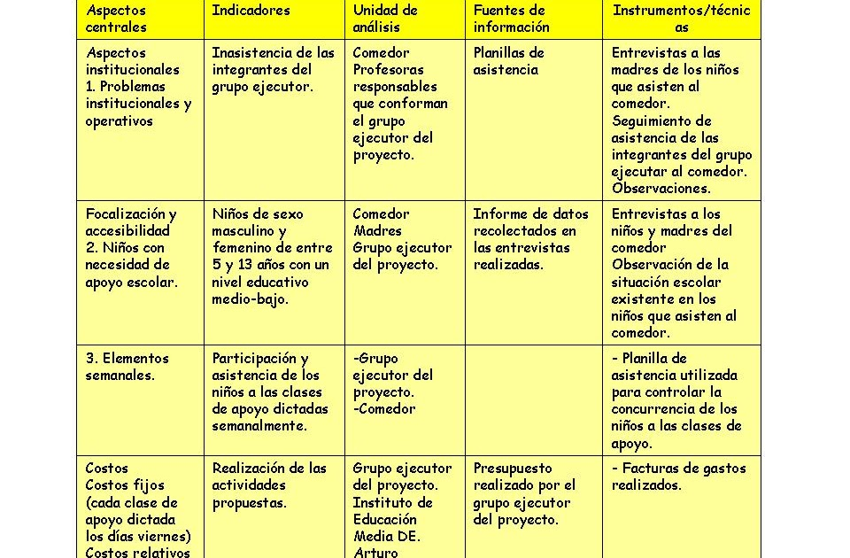 Comedor comunitario 12 evaluaci n de ejecuci n for Proyecto comedor comunitario pdf
