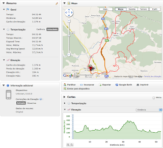 Track GPS BTT Maratona Internacional do Algarve 2010 - Messines