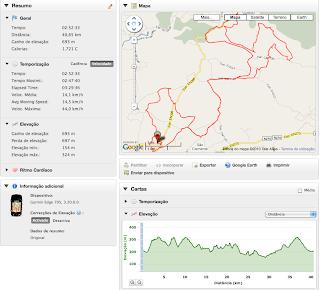 Track GPS BTT Passeio EVO Team - Loulé - 07-11-2010