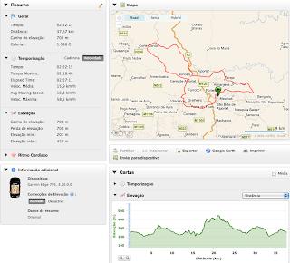 Track GPS BTT Maratona Extrem S. Brás Alportel 2010