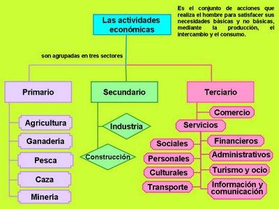 http://contenidos.proyectoagrega.es/visualizador-1/Visualizar/Visualizar.do?idioma=es&identificador=es_2008112812_7240134&secuencia=false
