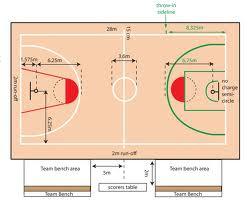lapangan bola basket adalah lapangan utama daerah tembakan hukuman