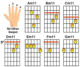 acordes menores com décima primeira para violão Cm11
