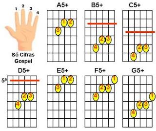 figuras de acordes maiores com quinta aumentada para violão C5+