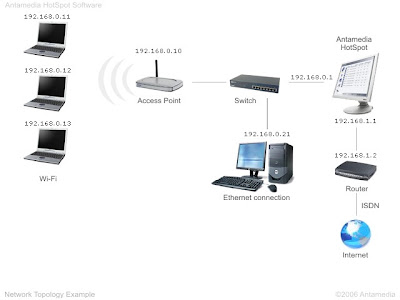 wireless laptops, access point