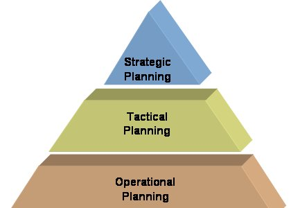 strategic tactical and operational decision We'll examine both tactical sourcing and strategic sourcing strategies so you can better understand which strategy best fits your organization's needs.