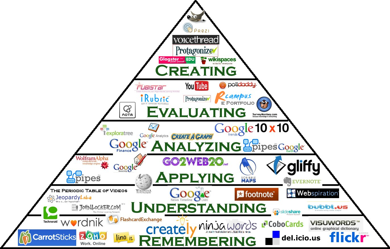 Emporia State University IDT blog: Bloom's Taxonomy and