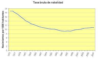 Evolución de la tasa de natalidad en España