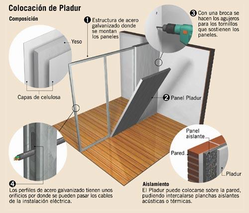 Marzua todo sobre la tabiquer a pladur - Pladur para paredes ...