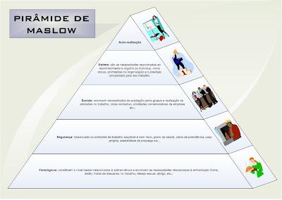 Blog isadora costa pirmide de maslow escrevo para vocs sobre uma interessante teoria que aprendi nas aulas e que se aplica a nossa vida nossa carreira um futuro empreendedor nossa posio ccuart Images