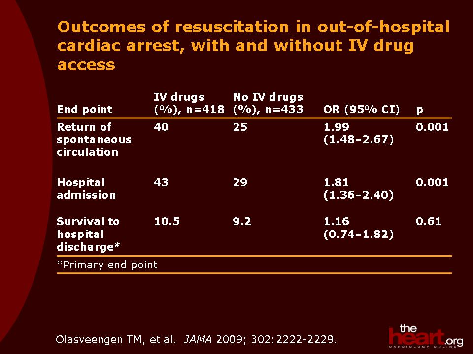 out of hospital cardiac arrest Cardiac arrest: should we cath all patients with out-of-hospital cardiac arrest (ohca) and return of spontaneous circulation (rosc) who are still comatose.