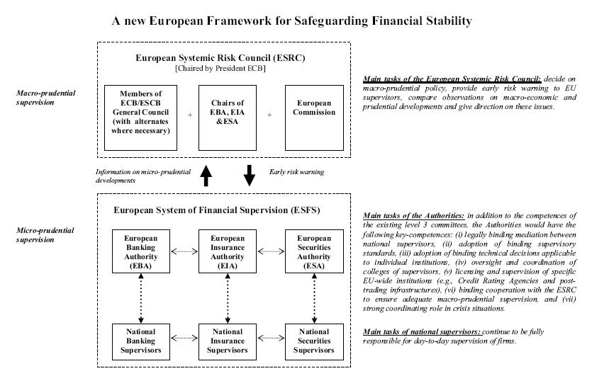 assumes responsibility euro area banking supervision