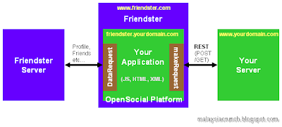 Google OpenSocial Architecture