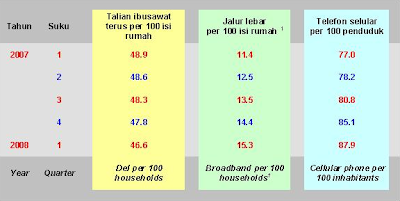 Penetration Rate Malaysia