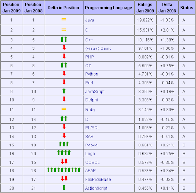 TIOBE Programming Community Index for January 2009