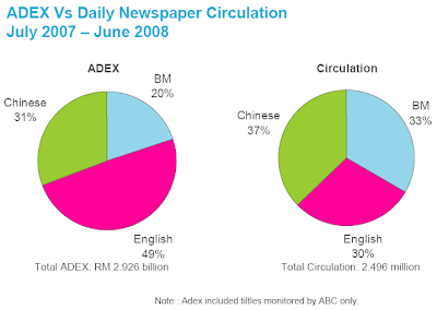 ADEX Vs Daily Newspaper Circulation July 2007 – June 2008
