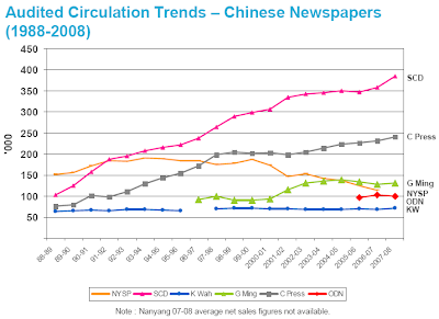 Audited Circulation Trends – Chinese Newspapers (1988-2008)