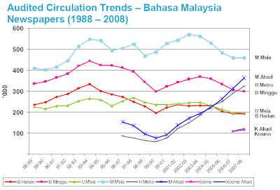 Audited Circulation Trends – Bahasa Malaysia Newspapers (1988 – 2008)