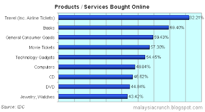 Malaysia E-Commerce Statistics: Products or Services Bought Online