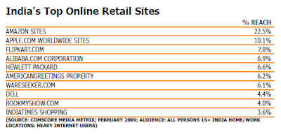 India's Top Online Retail Sites