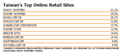 Taiwan's Top Online Retail Sites