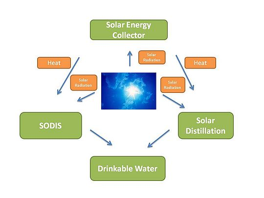 solar water disinfection Solar water disinfection, also known as solar water pasteurisation or sodis, is a method of disinfecting drinking water using the heat and (usually) the uv light of the sun it is a very simple and low cost way of disinfecting small volumes of water.