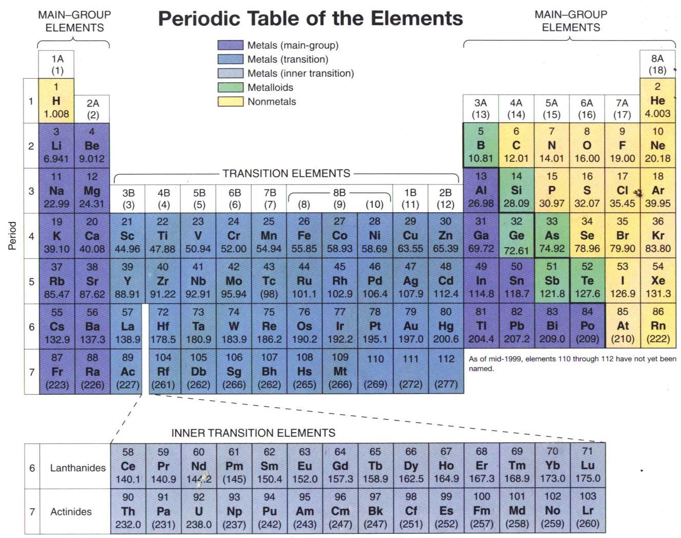 Al chemist ungu periodic table of the elements introduction to the periodic table people have known about elements like carbon and gold since ancient time the elements couldnt be changed using any gamestrikefo Image collections