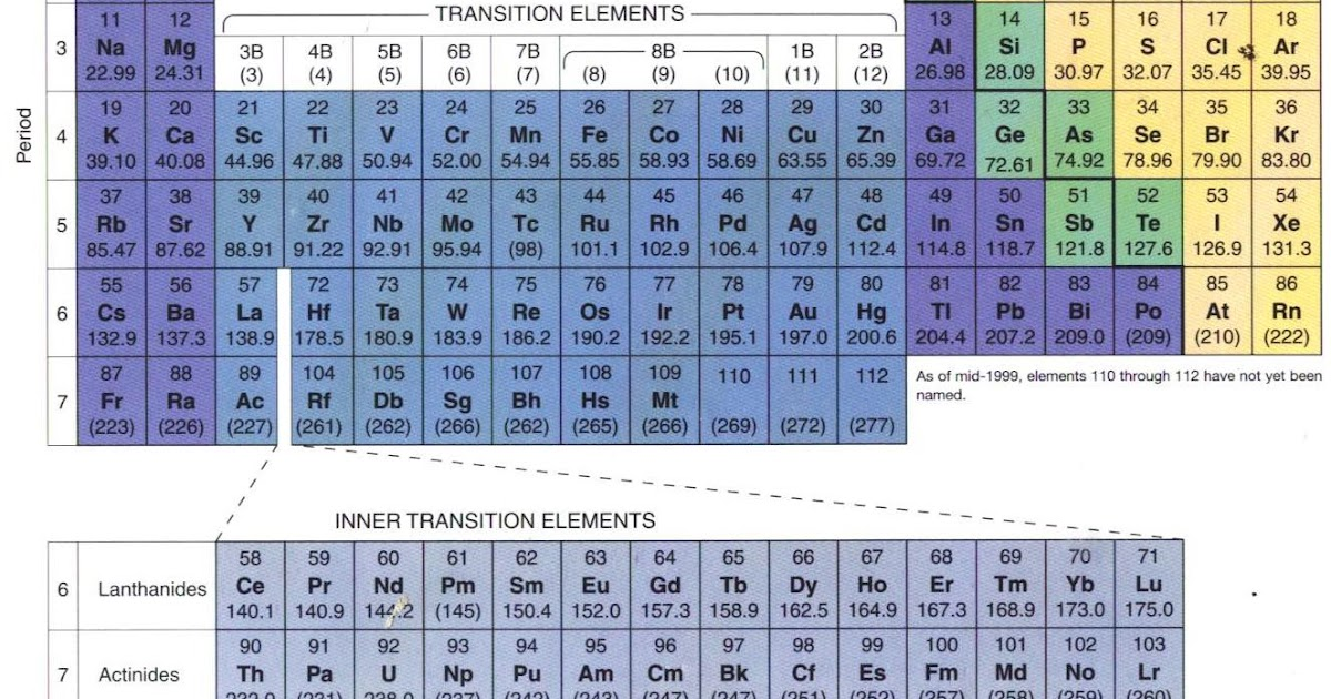 Al chemist ungu periodic table of the elements for P table of element