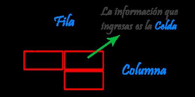 Funciones del <Table> Tuto_01_01