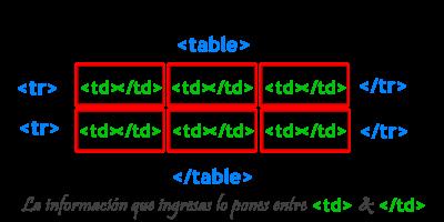Funciones del <Table> Tuto_02
