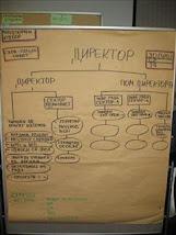Organizaciona struktura - zajednički predlog