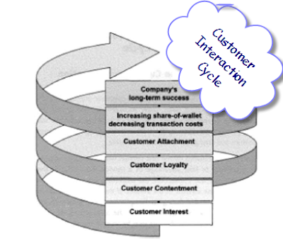 customer relationship management and hero cycles Customer relationship management and systems  topics: customer  enterprise systems help firms respond rapidly to customer requests for information or products unfortunately, the two companies bungled the implementation of the enterprise system almost from the beginning 2 what management, organization, and technology.