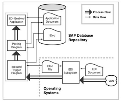 Chiller Operation Diagram furthermore Enders besides Depot Maintenance Flow Diagram as well Demo Of Sap S4hana Onpremise Edition besides Career Ac plishments 3 18 2010. on sap sales order system