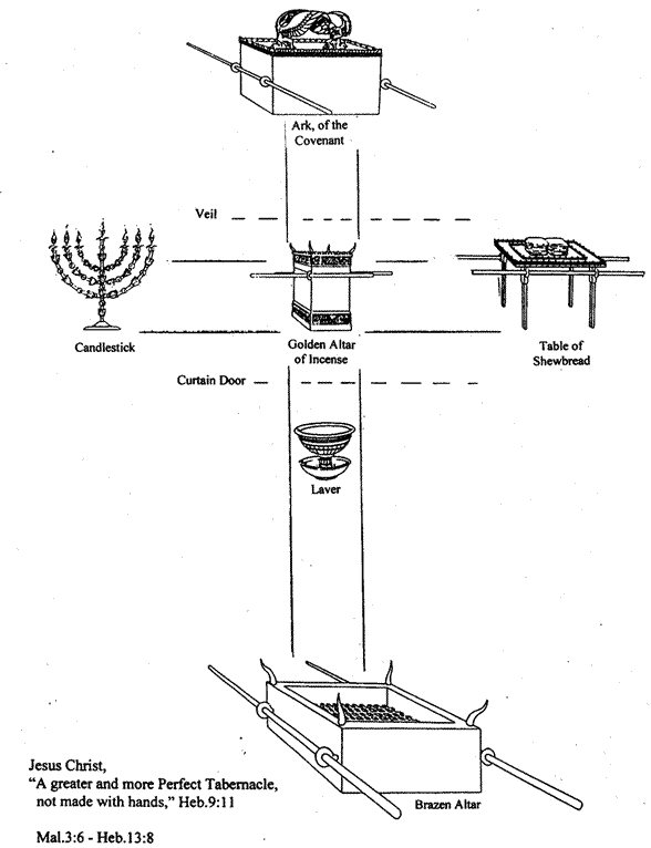 Tabernacle Diagram With Furniture Sketch Coloring Page