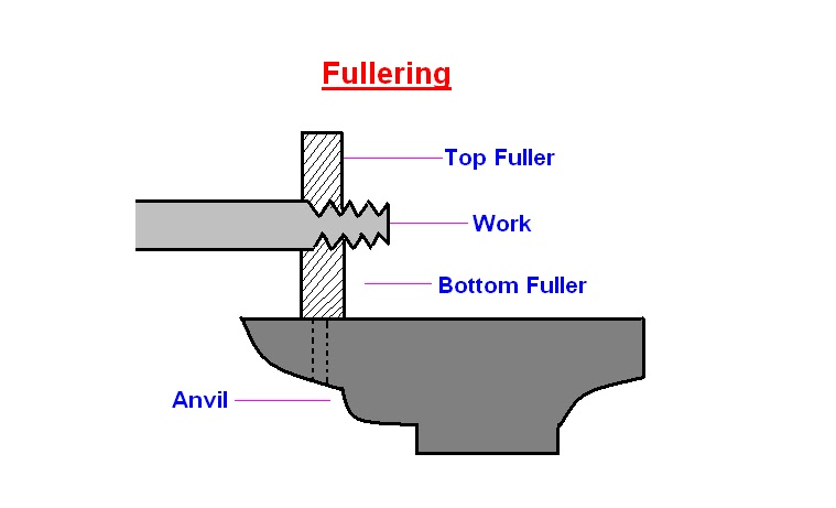 hole with the heated stock over the fuller the top fuller is then kept above the stock and then with the sledge hammer and the force is applied on the