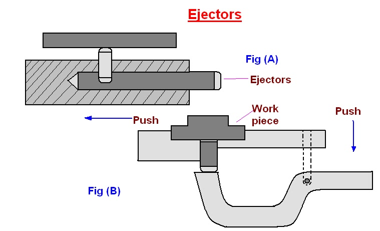 Mechanical Engineering: Jigs & Fixtures