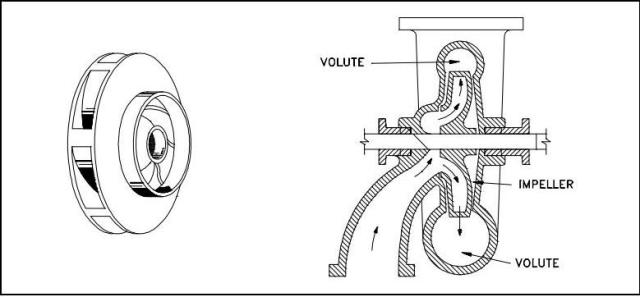 Radial Flow Pumps:Construction   Mechanical Engineering ...