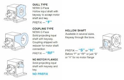 Worm Gear Speed Reducer Types