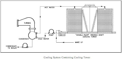 cooling system containing cooling tower