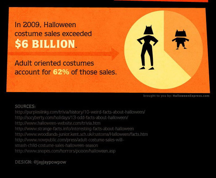 facts about halloween posted by kintil at 1017 pm - Strange Halloween Facts