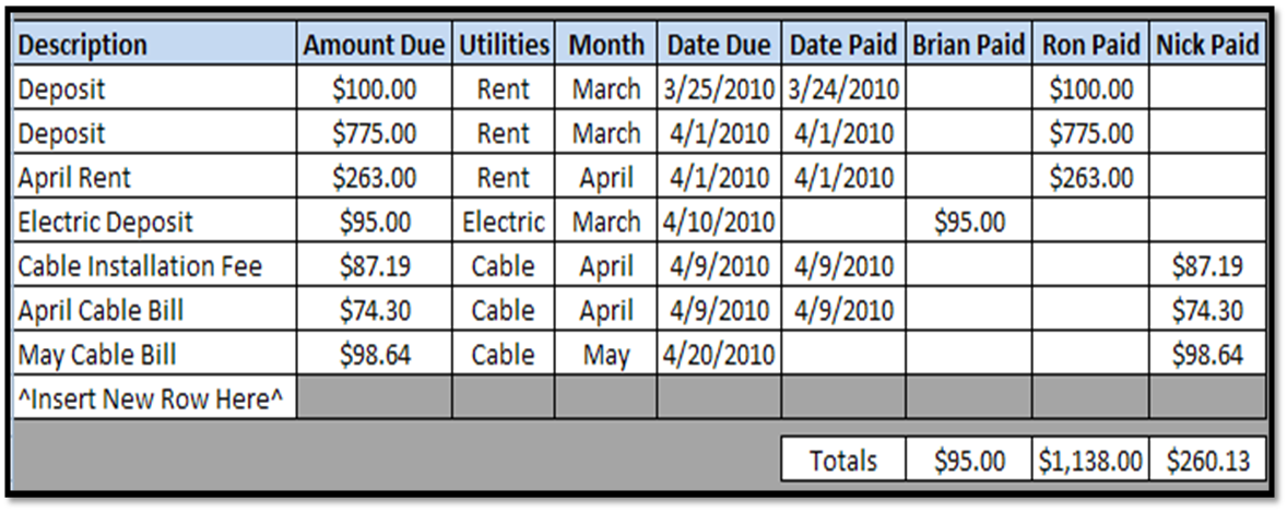 Excel Spreadsheets Help: Shared Apartment Expenses Spreadsheet