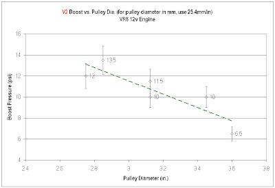 VWVortexcom  Pulley dia vs boost for VR6 per Vortech charger
