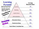 picture of the learning pyramid