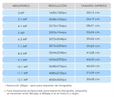 Megapíxeles de las cámaras digitales