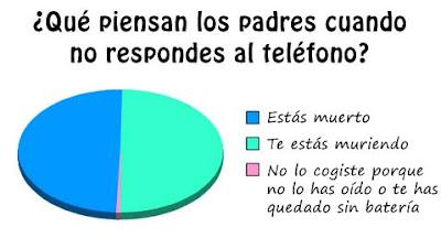 Lo que piensan tus padres cuando no respondes al teléfono