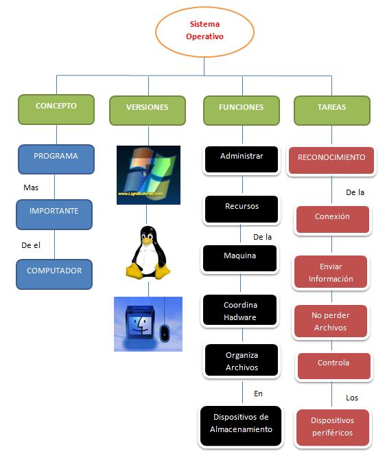ventajas y desventajas de windows 98: