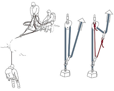 Mechanical Advantage Haul Systems http://www.pic2fly.com/Rope+Rescue+Mechanical+Advantage+Systems.html