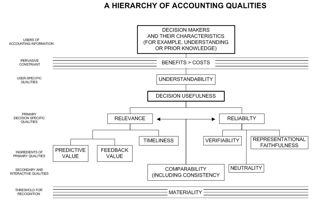ppe sfac no 2 Answer to sfac no 2 stipulates the desired primary and secondary qualitative characteristics of accounting information several.